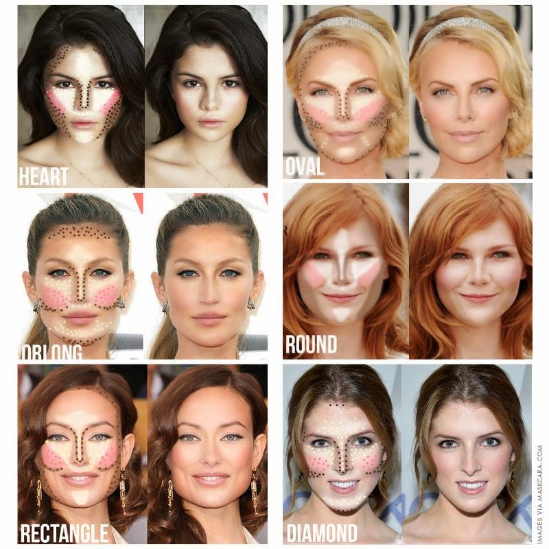 Face shape contouring guide